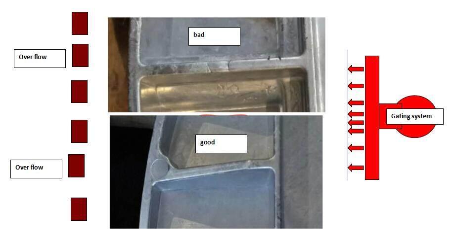 aluminium die casting design